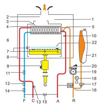 采暖热水两用燃气壁挂炉 外观精美,精准液晶显示界面,触摸型按键; 安全可靠,本机各关键部件均采用世界顶级产品,更有多重安全保护功能,呵护备至,万无一失; 高效节能,采用优质无氧铜热交换器和先进高效的燃烧系统,利用尖端的智能控制技能确保机器高效运行; 环保静音,高效燃烧技术,极低的CO、NO排放量,远低于国家标准;密闭燃烧系统设计,极大降低机器运行噪音; 生活热水更舒适,采用电脑智能控制,保证生活热水温度精度达1,且热水温度更加恒定、精确; 采暖功能更具人性化,特设地板采暖档,60限温保护功能,